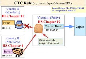 Một Số Thuật Ngữ Viết Tắt Liên Quan Đến CO – Certificate of Original