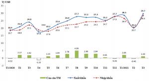 TDgroup- Tình hình xuất khẩu, nhập khẩu hàng hóa của Việt Nam tháng 3 và quý I/2021